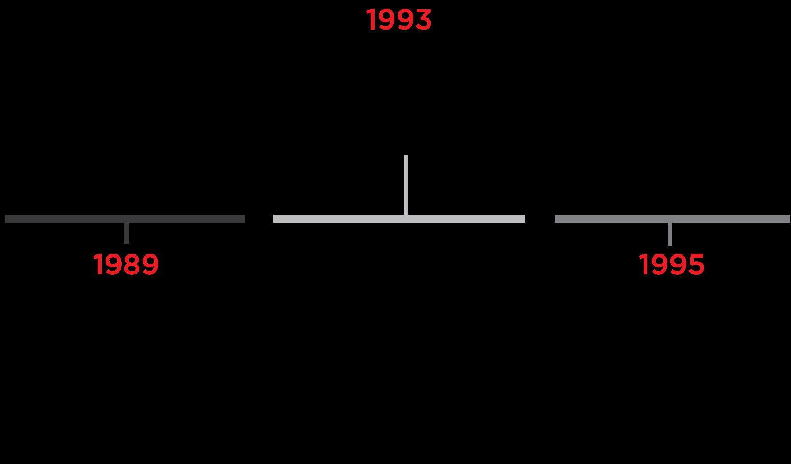 Timeline A