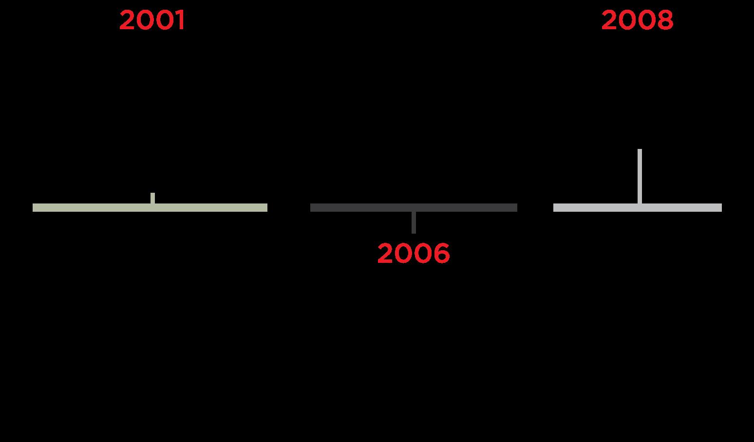 Timeline B