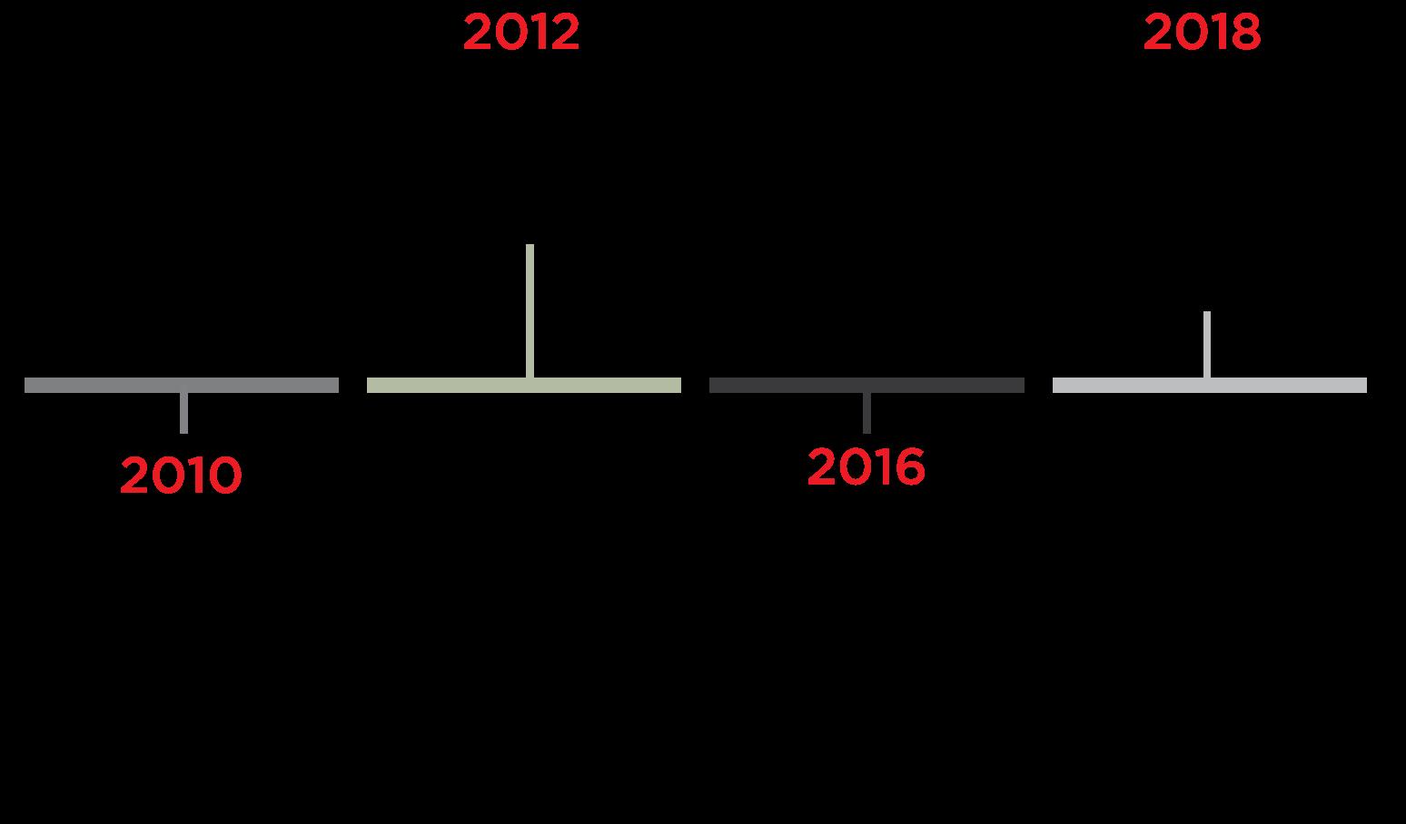 Timeline C